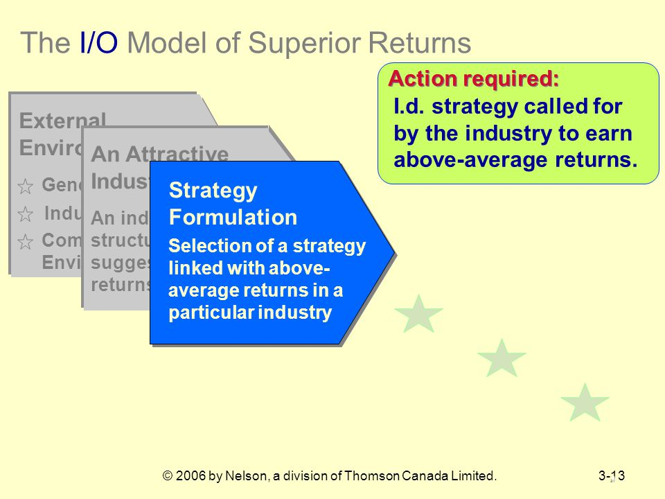 © 2006 by Nelson, a division of Thomson Canada Limited.3-13 The I/O Model of Superior Returns External Environment General Environment Competitive Environment Industry Environment An Attractive Industry An industry whose structural characteristics suggest above-average returns are possible Action required: I.d.