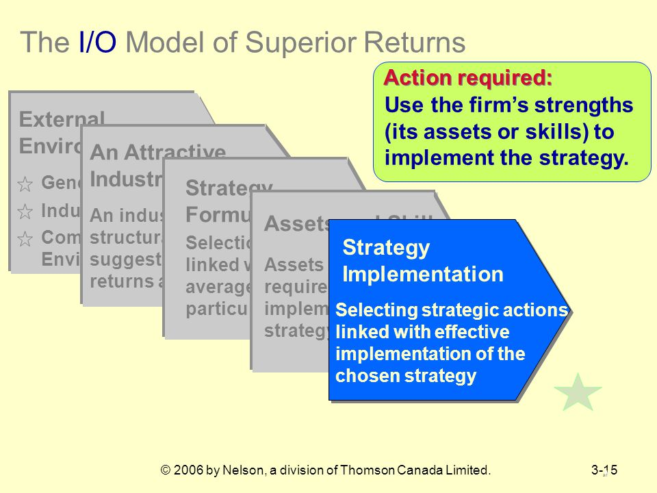 © 2006 by Nelson, a division of Thomson Canada Limited.3-15 The I/O Model of Superior Returns External Environment General Environment Competitive Environment Industry Environment An Attractive Industry An industry whose structural characteristics suggest above-average returns are possible Selection of a strategy linked with above- average returns in a particular industry Strategy Formulation Assets and Skills Assets and skills required to implement a chosen strategy Action required: Use the firm's strengths (its assets or skills) to implement the strategy.