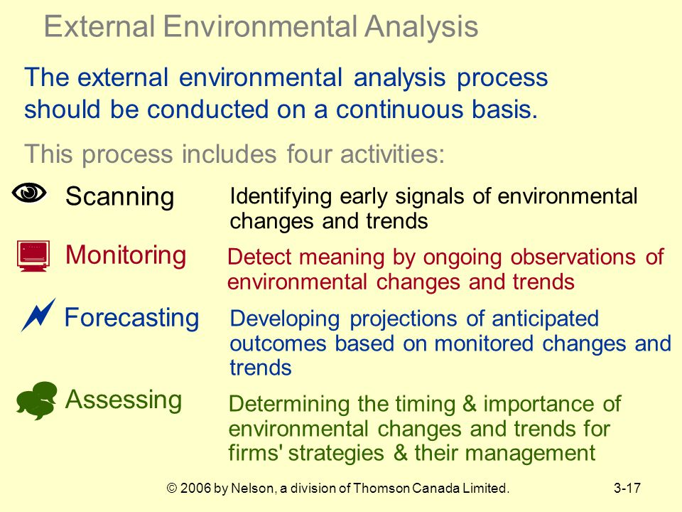 © 2006 by Nelson, a division of Thomson Canada Limited.3-17 The external environmental analysis process should be conducted on a continuous basis.