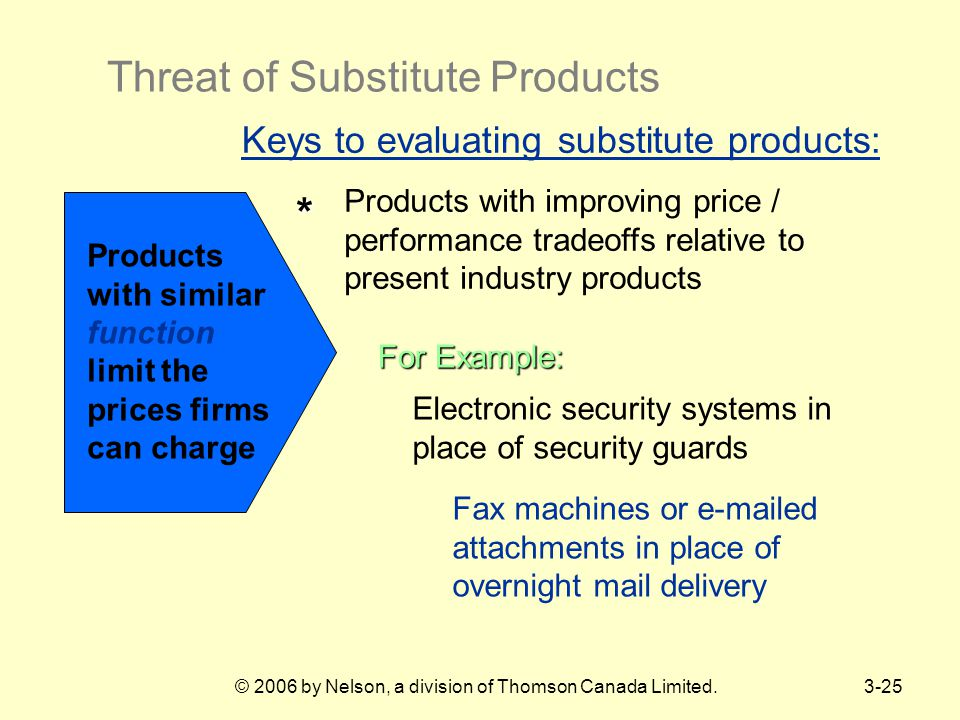 © 2006 by Nelson, a division of Thomson Canada Limited.3-25 Products with similar function limit the prices firms can charge * Products with improving price / performance tradeoffs relative to present industry products Keys to evaluating substitute products: For Example: Electronic security systems in place of security guards Fax machines or e-mailed attachments in place of overnight mail delivery Threat of Substitute Products