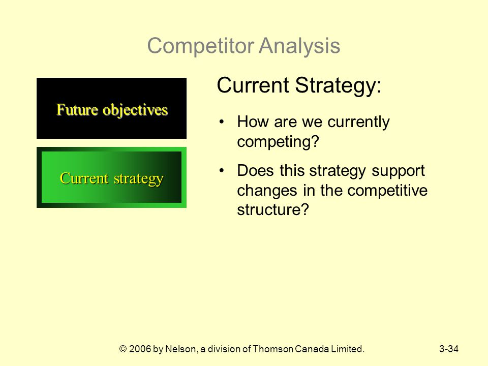 © 2006 by Nelson, a division of Thomson Canada Limited.3-34 Competitor Analysis Current strategy Current Strategy: Future objectives How are we currently competing.