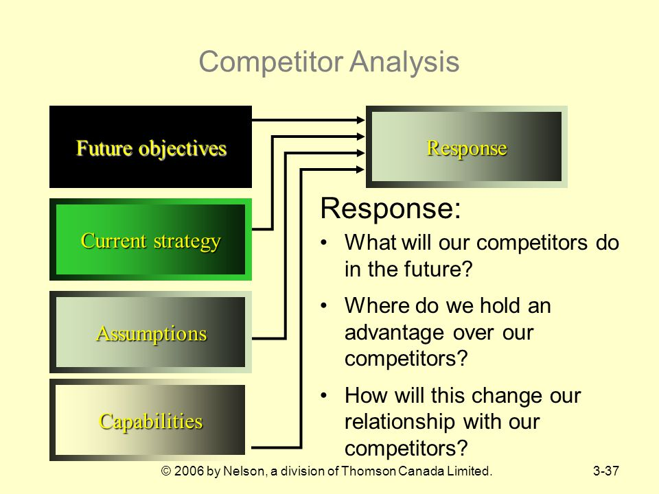© 2006 by Nelson, a division of Thomson Canada Limited.3-37 Competitor Analysis Capabilities Assumptions Current strategy Future objectives Response Response: What will our competitors do in the future.