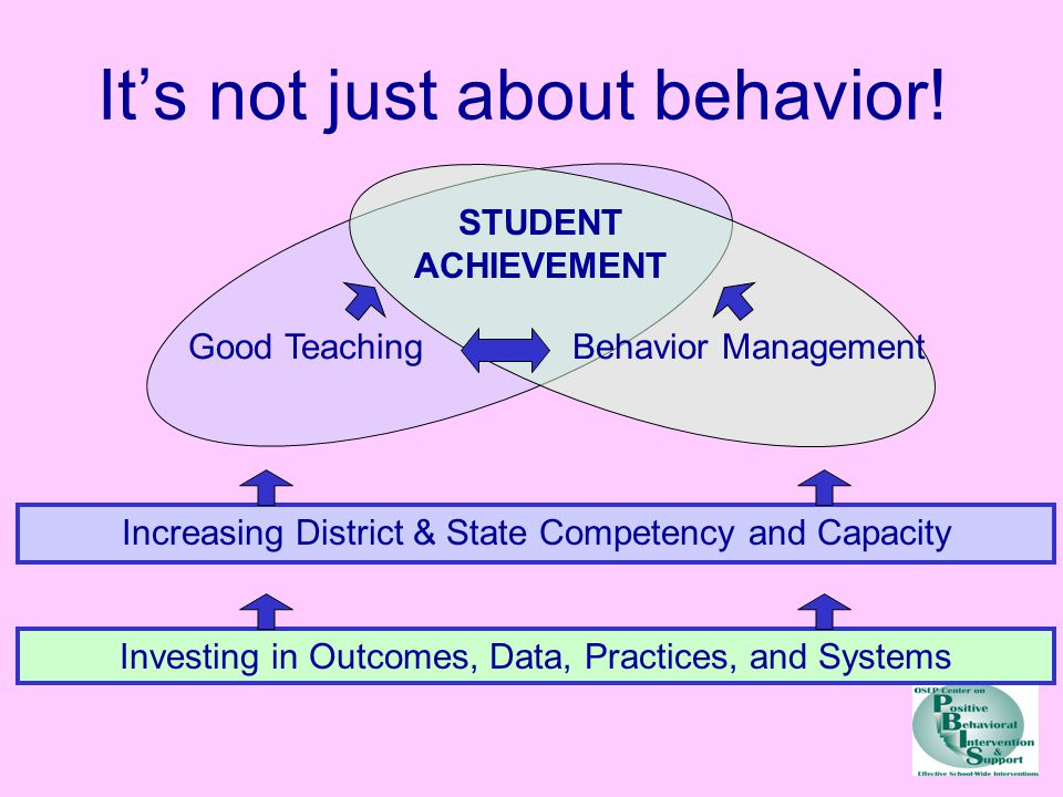 It's not just about behavior! Good TeachingBehavior Management STUDENT ACHIEVEMENT Increasing District & State Competency and Capacity Investing in Ou