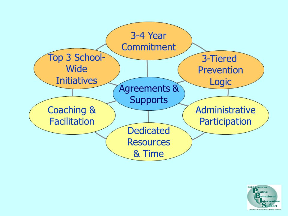 3-4 Year Commitment Top 3 School- Wide Initiatives Coaching & Facilitation Dedicated Resources & Time Administrative Participation 3-Tiered Prevention