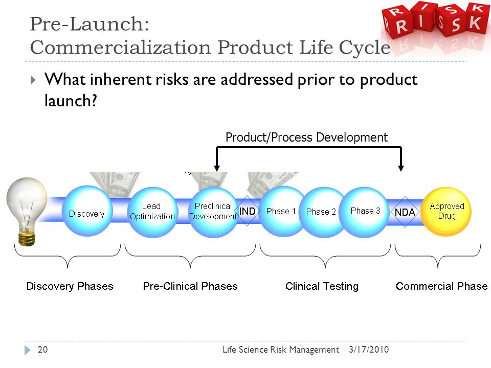 Pre-Launch: Commercialization Product Life Cycle 3/17/2010Life Science Risk Management20  What inherent risks are addressed prior to product launch.