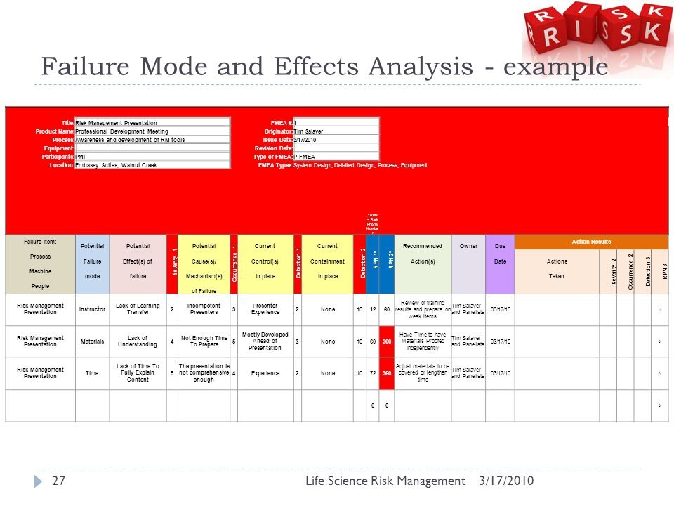 Failure Mode and Effects Analysis - example 3/17/2010Life Science Risk Management27 If RPN 1 or 2 is more than 100 you must do an abatement plan.