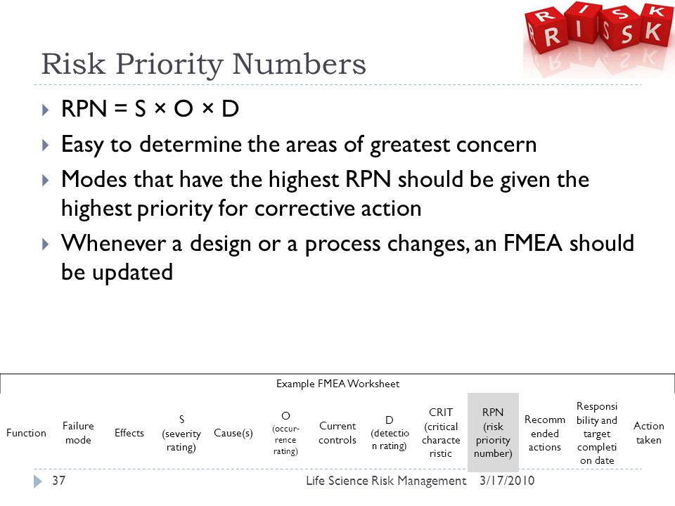 Risk Priority Numbers  RPN = S × O × D  Easy to determine the areas of greatest concern  Modes that have the highest RPN should be given the highest priority for corrective action  Whenever a design or a process changes, an FMEA should be updated 3/17/2010Life Science Risk Management37 Example FMEA Worksheet Function Failure mode Effects S (severity rating) Cause(s) O (occur- rence rating) Current controls D (detectio n rating) CRIT (critical characte ristic RPN (risk priority number) Recomm ended actions Responsi bility and target completi on date Action taken