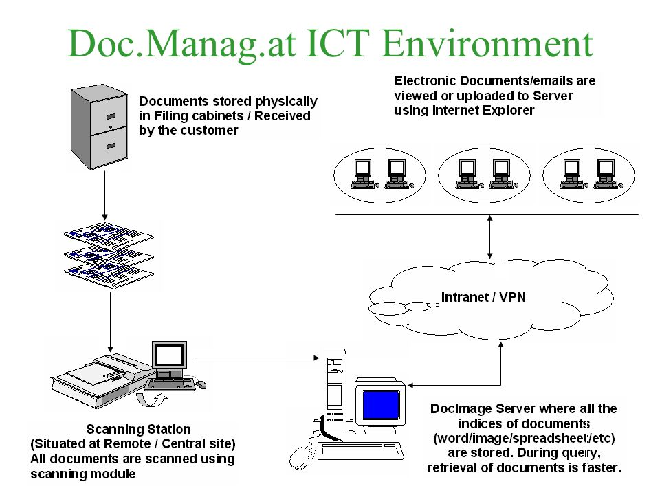 Doc.Manag.at ICT Environment