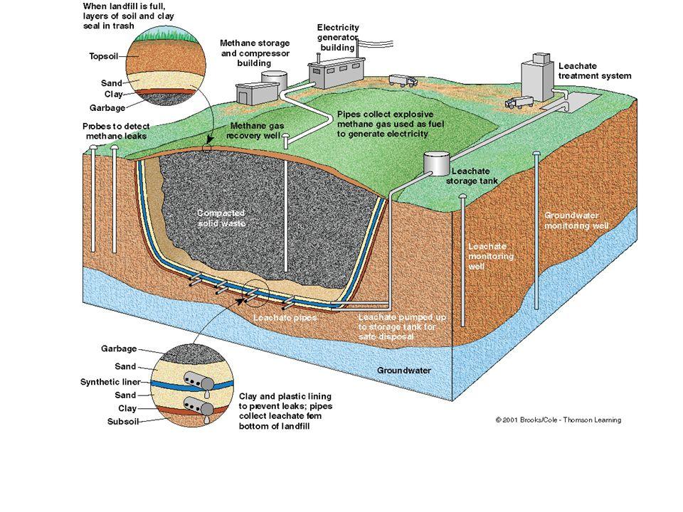 http://www.epa.gov/garbage/dmg2/chapter9.pdf 2.Sanitary Landfill (AKA Municipal Solid Waste Landfill)