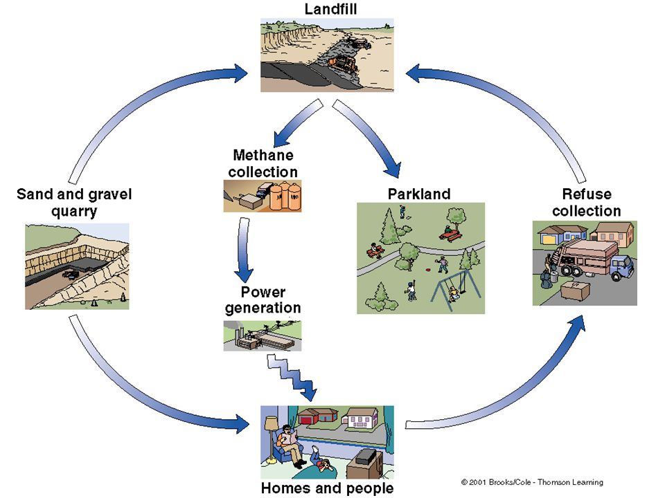 Properly designed Sanitary landfills: Prevent water infiltration and leaching of toxic fluids (LEACHATE = a liquid that has passed through or emerged from solid waste and contains soluble, suspended, or miscible materials removed from such waste) Prevent water pollution Reduce Vermin and pests Reduce smell, toxic gases and fire hazard