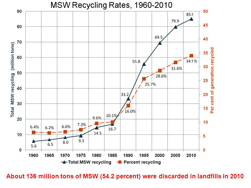 About 136 million tons of MSW (54.2 percent) were discarded in landfills in 2010