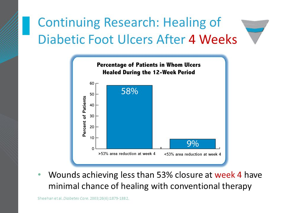 Continuing Research: Healing of Diabetic Foot Ulcers After 4 Weeks Wounds achieving less than 53% closure at week 4 have minimal chance of healing with conventional therapy >53% area reduction at week 4 <53% area reduction at week 4 Sheehan et al.