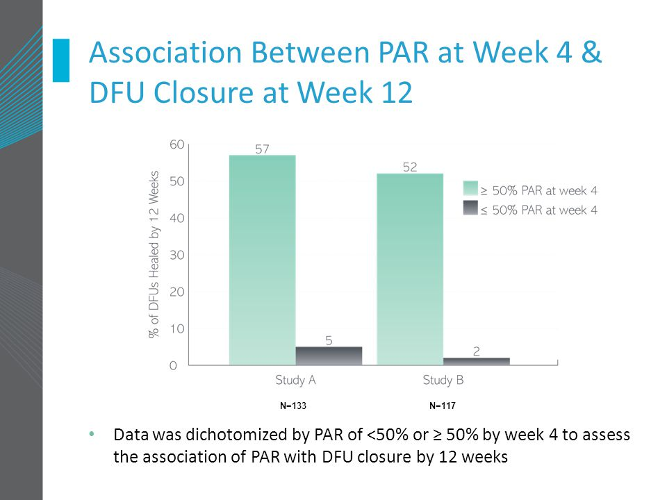 N=133 N=117 Association Between PAR at Week 4 & DFU Closure at Week 12 Data was dichotomized by PAR of <50% or ≥ 50% by week 4 to assess the association of PAR with DFU closure by 12 weeks