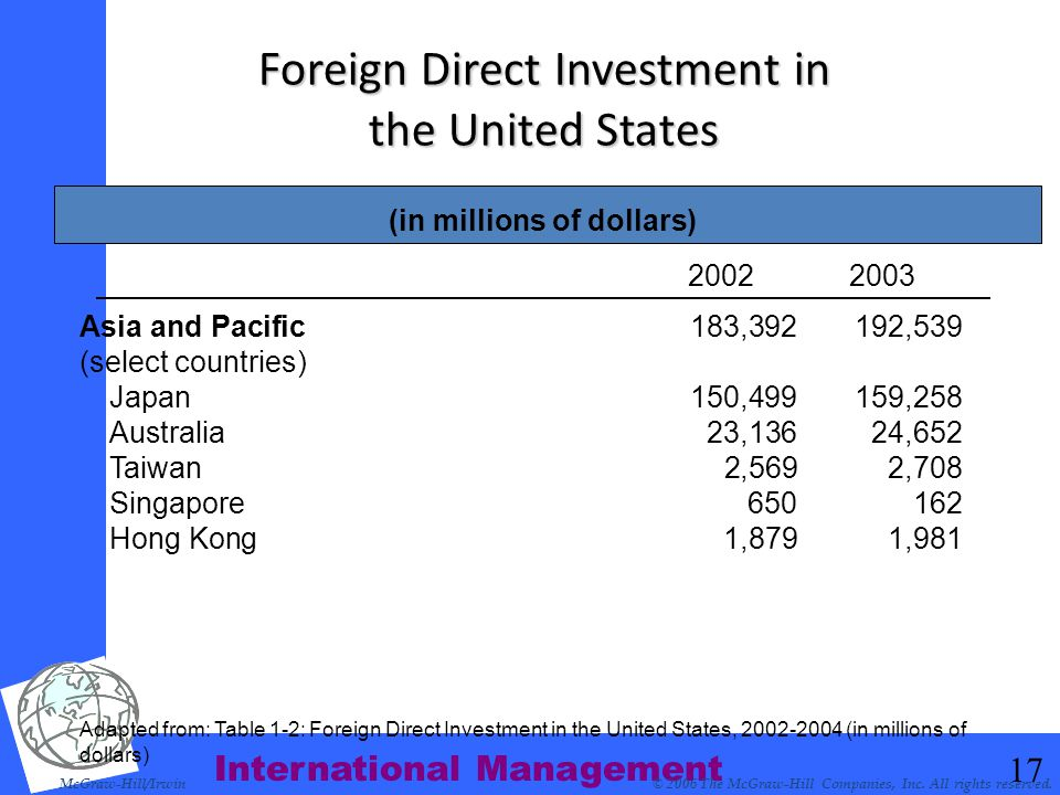 International Management 17 Foreign Direct Investment in the United States McGraw-Hill/Irwin© 2006 The McGraw-Hill Companies, Inc. All rights reserved