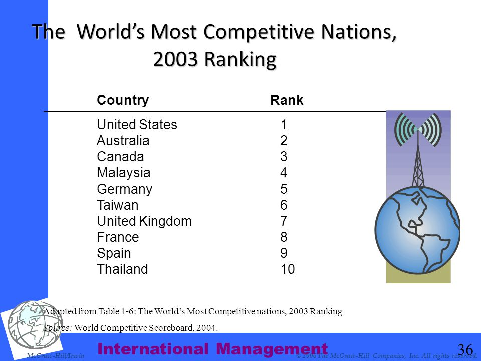 International Management 36 The World's Most Competitive Nations, 2003 Ranking McGraw-Hill/Irwin© 2006 The McGraw-Hill Companies, Inc. All rights rese