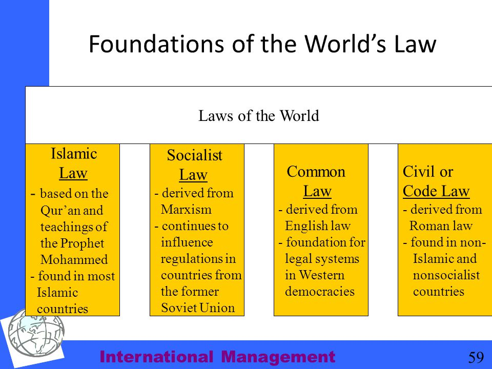 International Management 59 Foundations of the World's Law Islamic Law - based on the Qur'an and teachings of the Prophet Mohammed - found in most Isl