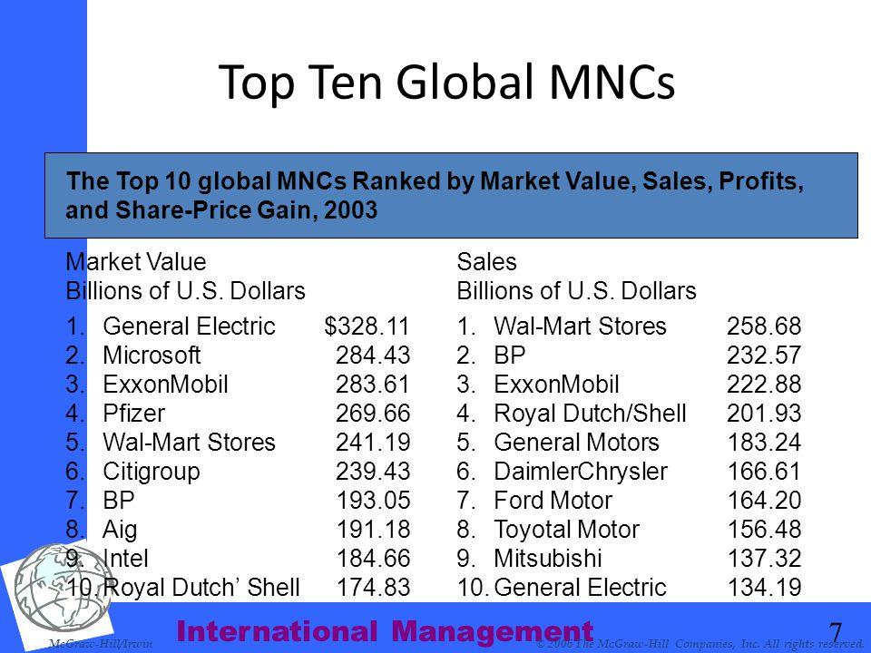 International Management 7 Market Value Billions of U.S. Dollars Sales Billions of U.S. Dollars Top Ten Global MNCs McGraw-Hill/Irwin© 2006 The McGraw