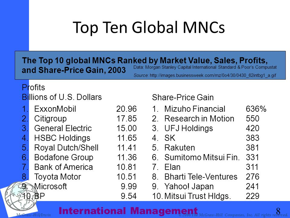 International Management 8 Top Ten Global MNCs McGraw-Hill/Irwin© 2006 The McGraw-Hill Companies, Inc. All rights reserved. Profits Billions of U.S. D