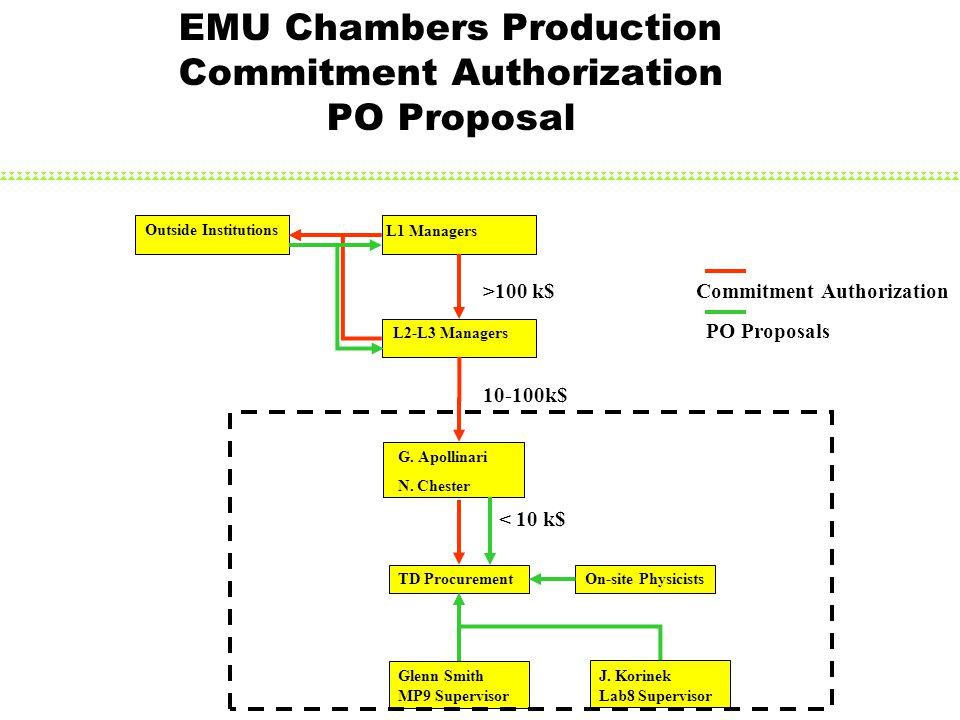 EMU Chambers Production Commitment Authorization PO Proposal G.