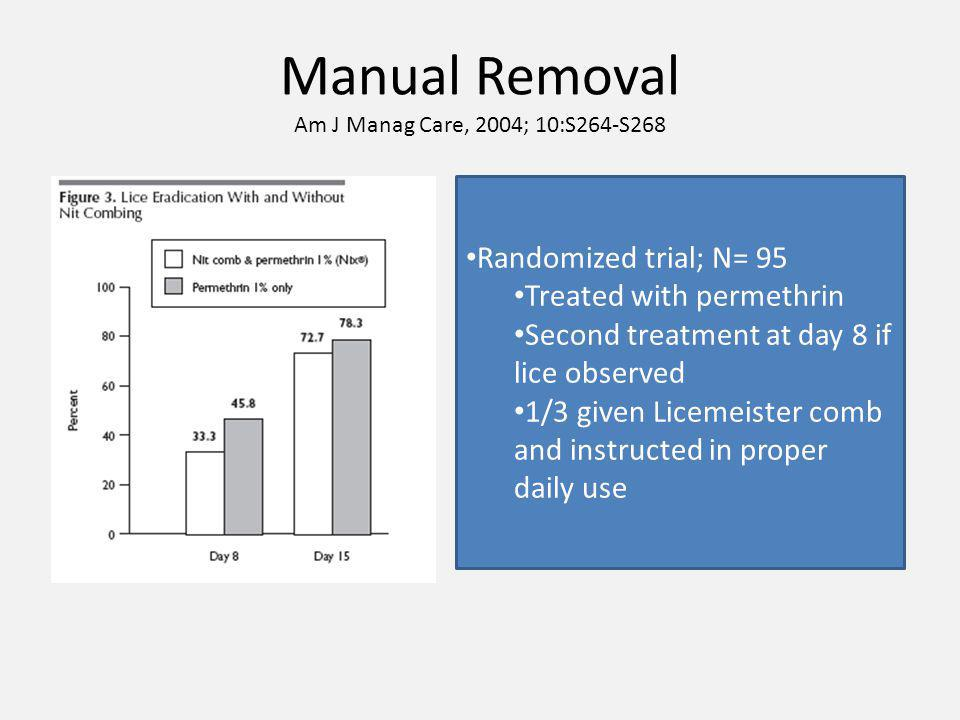 Manual Removal Am J Manag Care, 2004; 10:S264-S268 Randomized trial; N= 95 Treated with permethrin Second treatment at day 8 if lice observed 1/3 given Licemeister comb and instructed in proper daily use