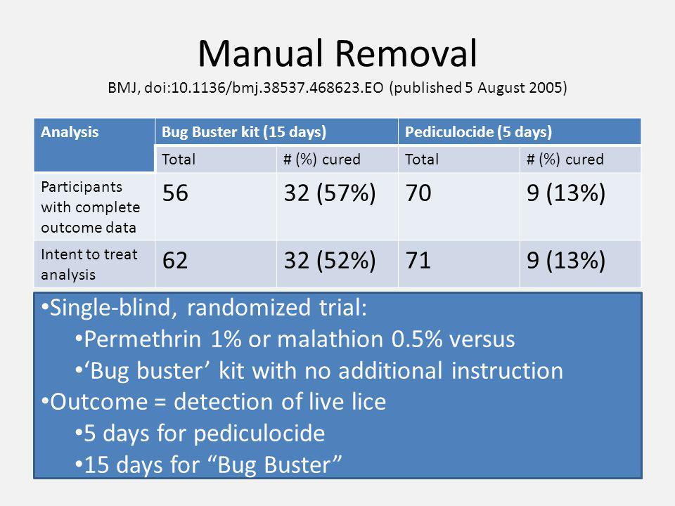 Manual Removal BMJ, doi:10.1136/bmj.38537.468623.EO (published 5 August 2005) AnalysisBug Buster kit (15 days)Pediculocide (5 days) Total# (%) curedTotal# (%) cured Participants with complete outcome data 5632 (57%)709 (13%) Intent to treat analysis 6232 (52%)719 (13%) Single-blind, randomized trial: Permethrin 1% or malathion 0.5% versus 'Bug buster' kit with no additional instruction Outcome = detection of live lice 5 days for pediculocide 15 days for Bug Buster