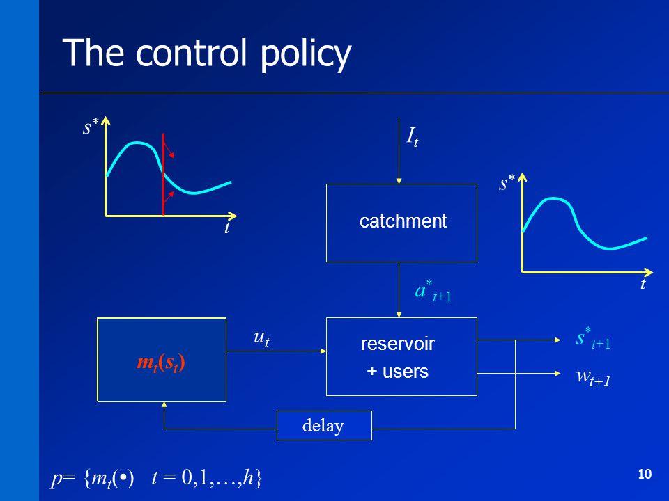 10 m 0 … m 364 catchment reservoir + users w t+1 utut ItIt The control policy t s * t s * p= {m t () t = 0,1,…,h} delay mt(st)mt(st) a * t+1 s * t+1