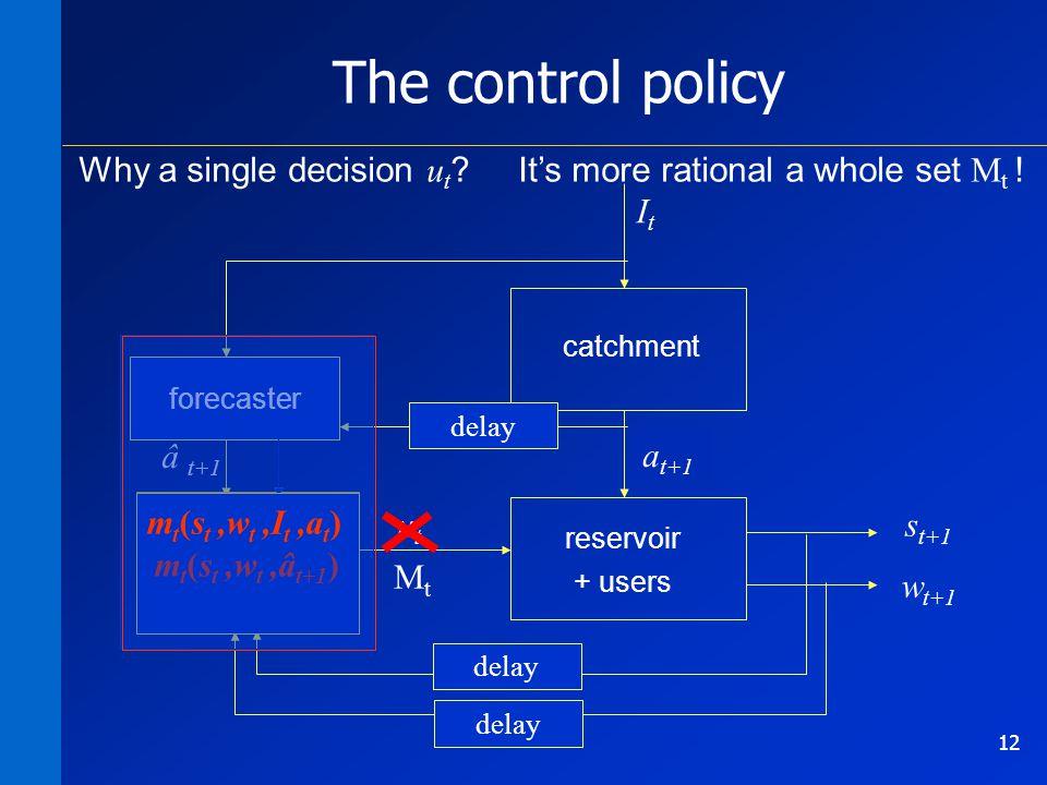 12 s t+1 m 0 … m 364 catchment reservoir + users w t+1 utut ItIt a t+1 The control policy m t (s t ) delay m t (s t,w t ) m t (s t,w t,I t,a t ) forec