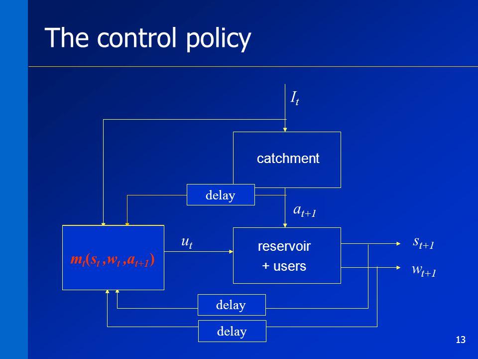 13 s t+1 m 0 … m 364 catchment reservoir + users w t+1 utut ItIt a t+1 The control policy m t (s t ) delay m t (s t,w t ) m t (s t,w t,I t,a t ) m t (