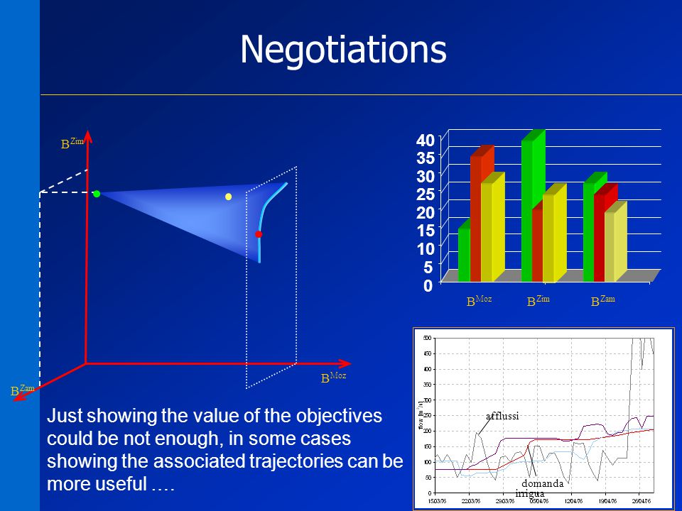 29 Negotiations B Zim B Moz B Zam 0 5 10 15 20 25 30 35 40 B Moz B Zim B Zam afflussi domanda irrigua Just showing the value of the objectives could be not enough, in some cases showing the associated trajectories can be more useful ….