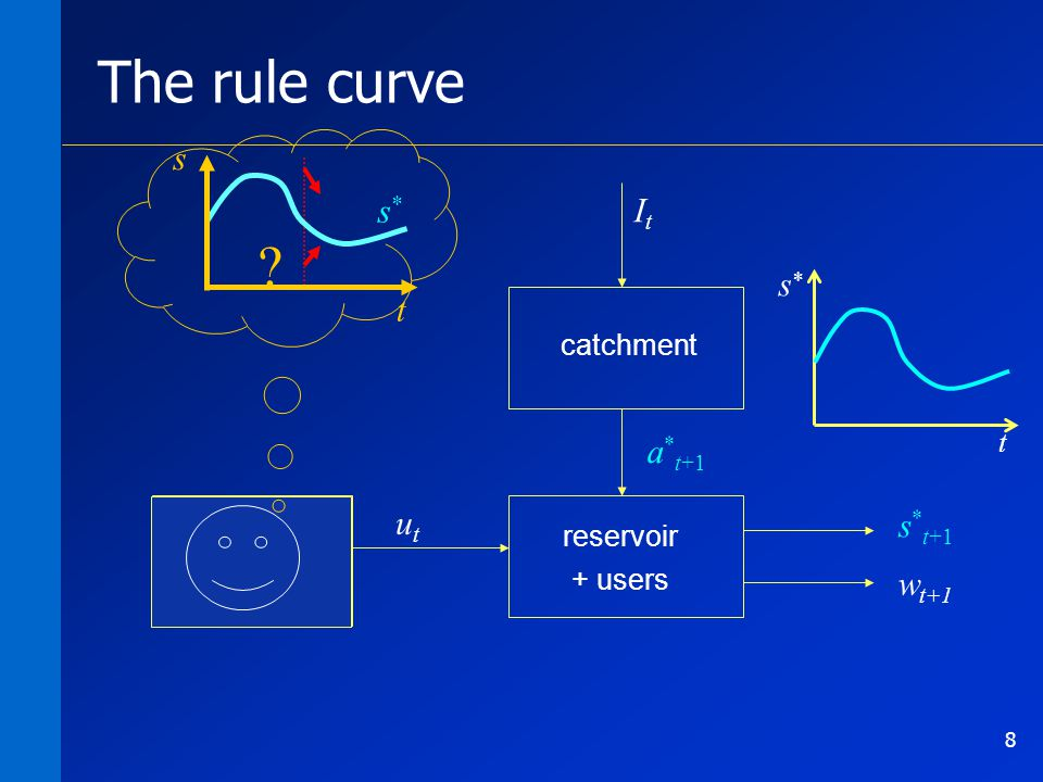 8 a * t+1 m 0 … m 364 catchment reservoir + users w t+1 utut ItIt The rule curve t s * s * t+1 .