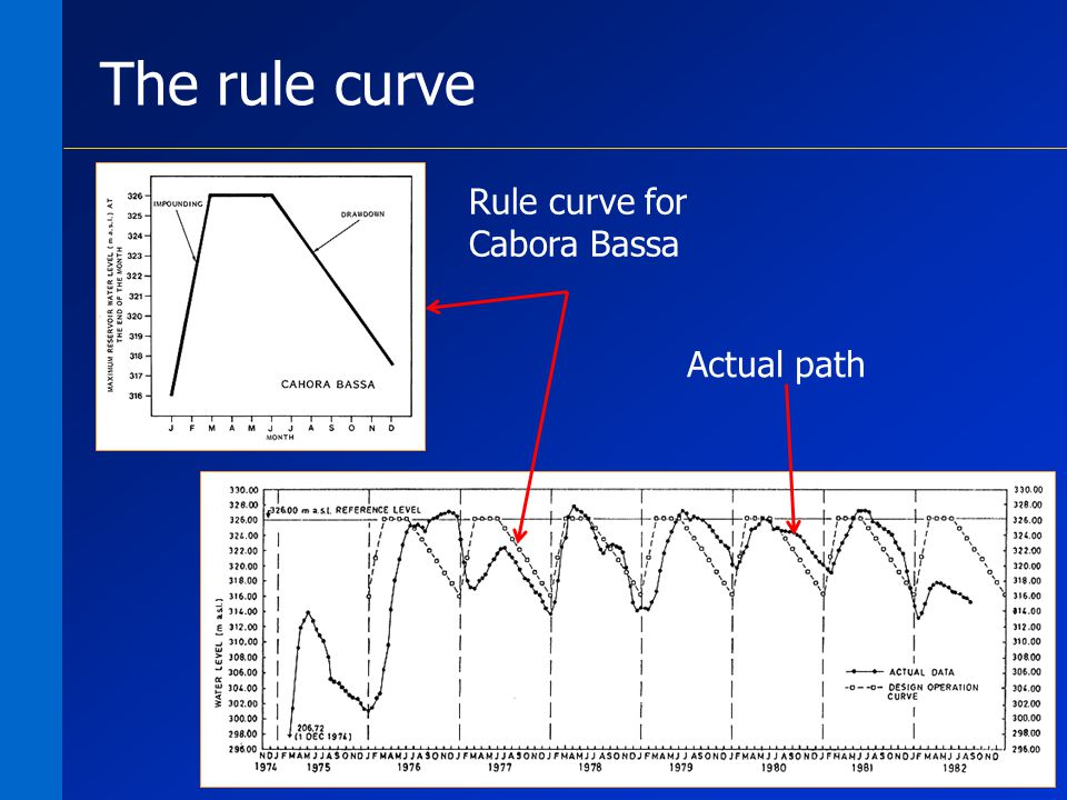 9 The rule curve Rule curve for Cabora Bassa Actual path