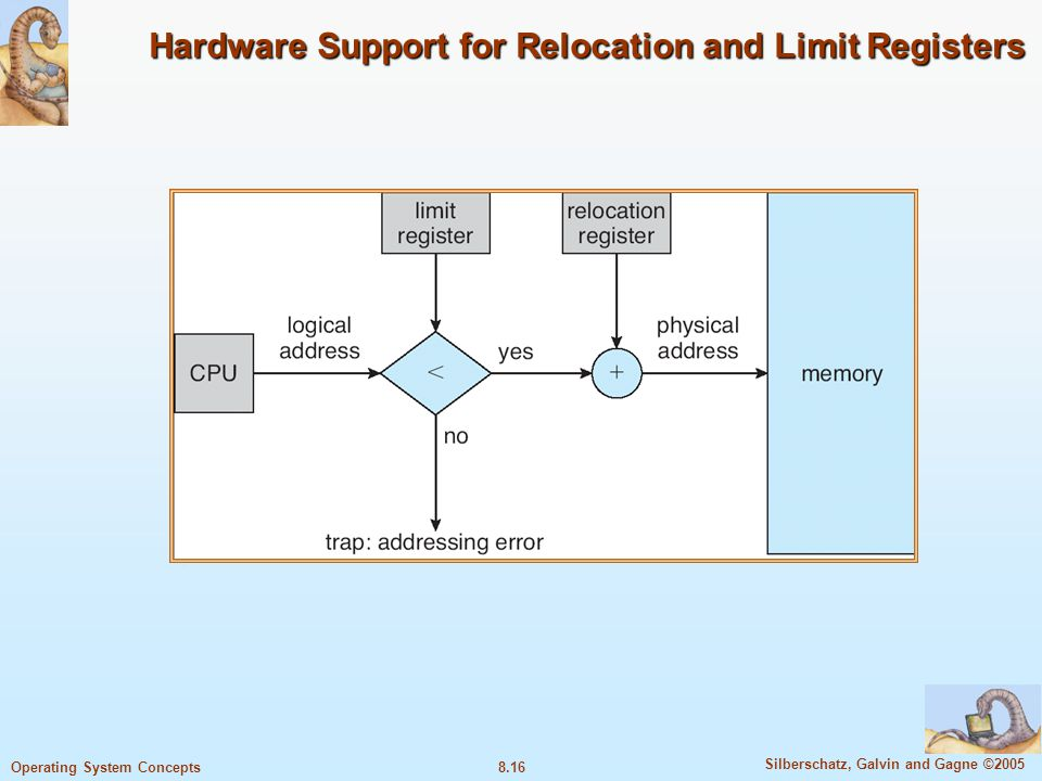 8.16 Silberschatz, Galvin and Gagne ©2005 Operating System Concepts Hardware Support for Relocation and Limit Registers
