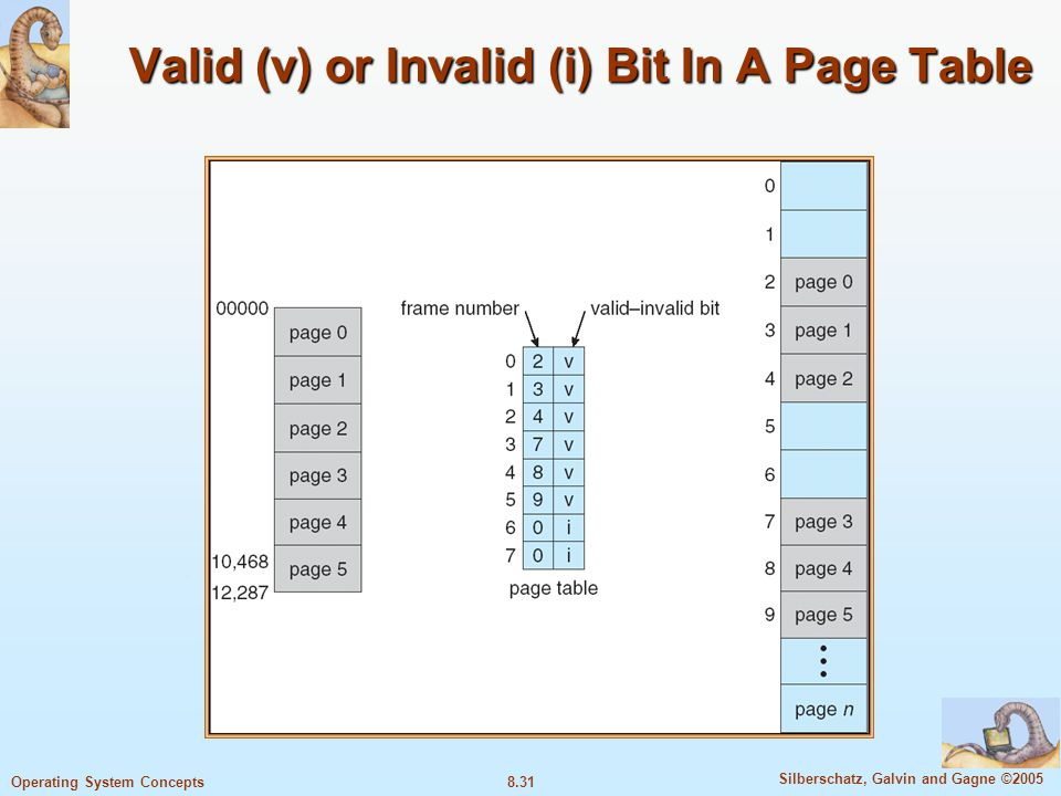 8.31 Silberschatz, Galvin and Gagne ©2005 Operating System Concepts Valid (v) or Invalid (i) Bit In A Page Table