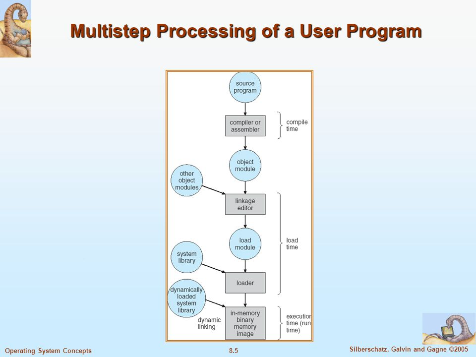 8.5 Silberschatz, Galvin and Gagne ©2005 Operating System Concepts Multistep Processing of a User Program