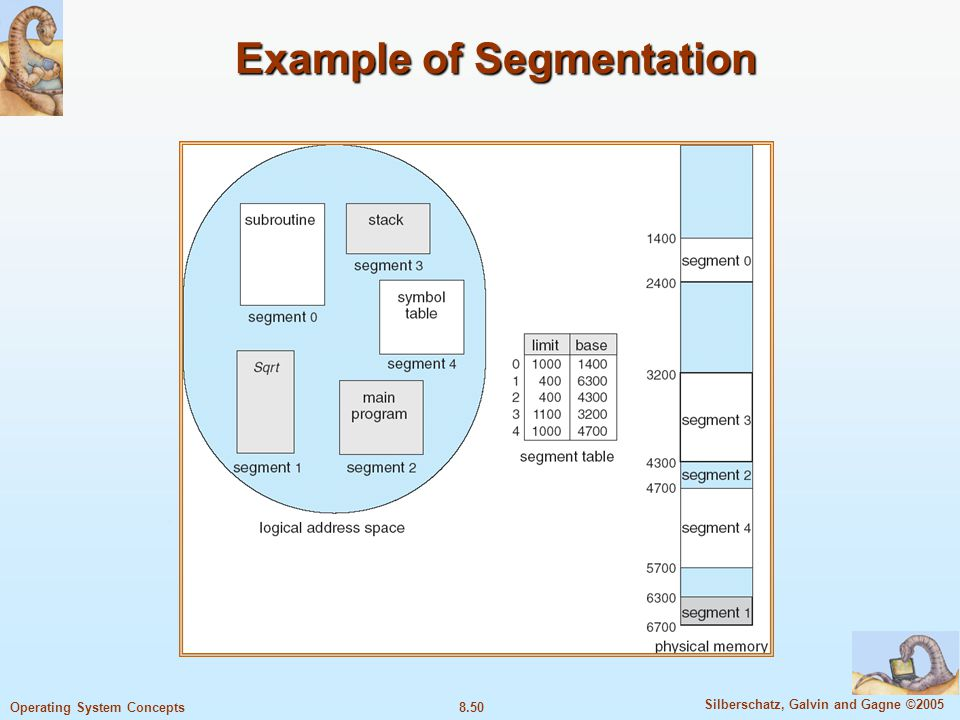 8.50 Silberschatz, Galvin and Gagne ©2005 Operating System Concepts Example of Segmentation