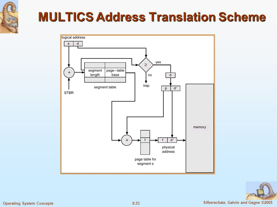 8.53 Silberschatz, Galvin and Gagne ©2005 Operating System Concepts MULTICS Address Translation Scheme