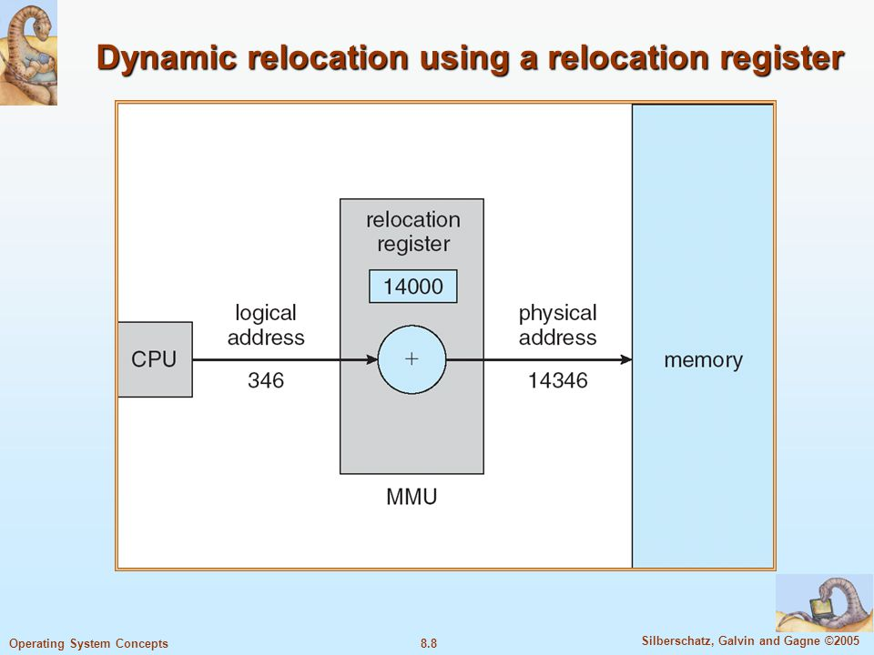 8.8 Silberschatz, Galvin and Gagne ©2005 Operating System Concepts Dynamic relocation using a relocation register