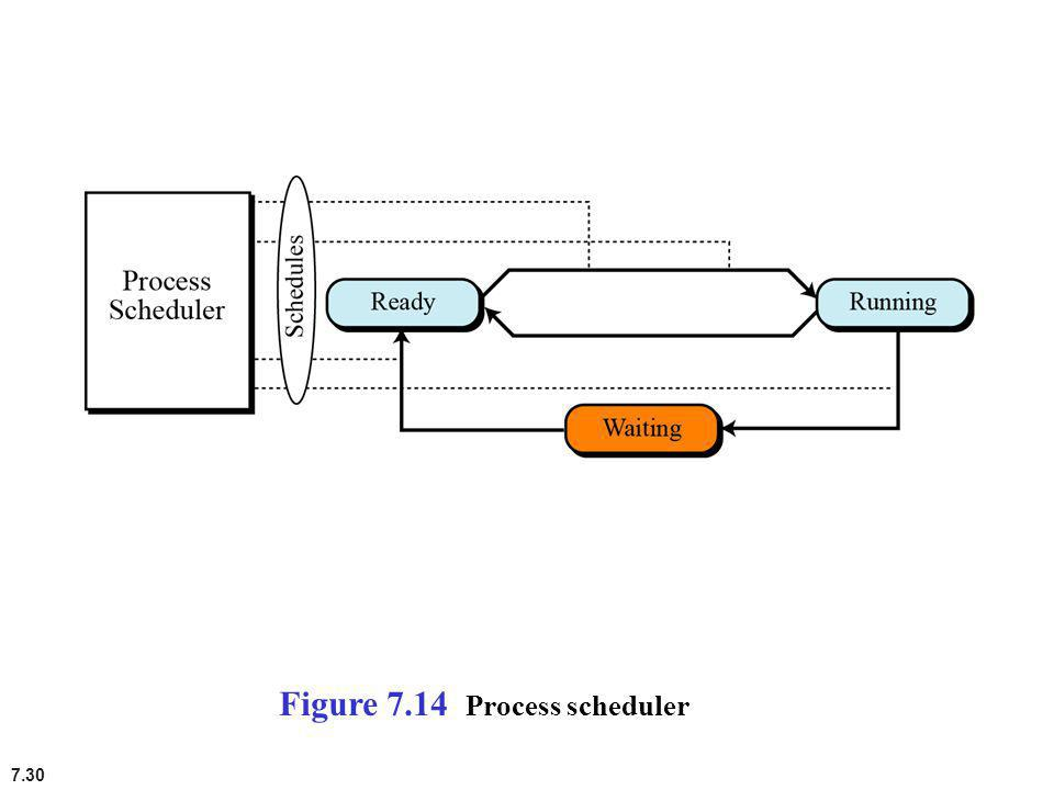 7.30 Figure 7.14 Process scheduler