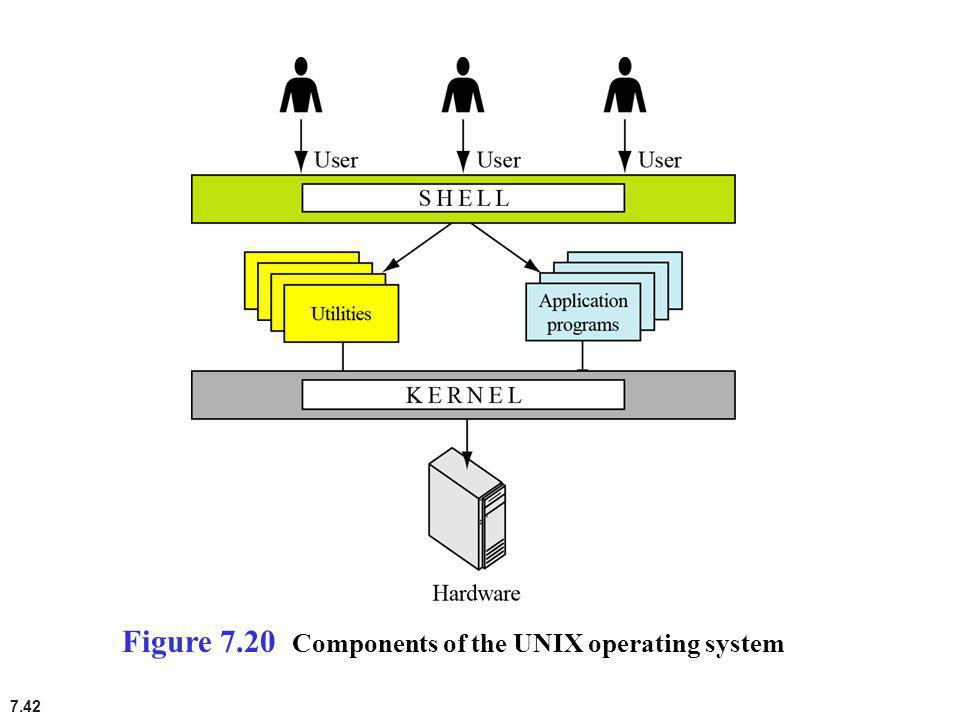 7.42 Figure 7.20 Components of the UNIX operating system