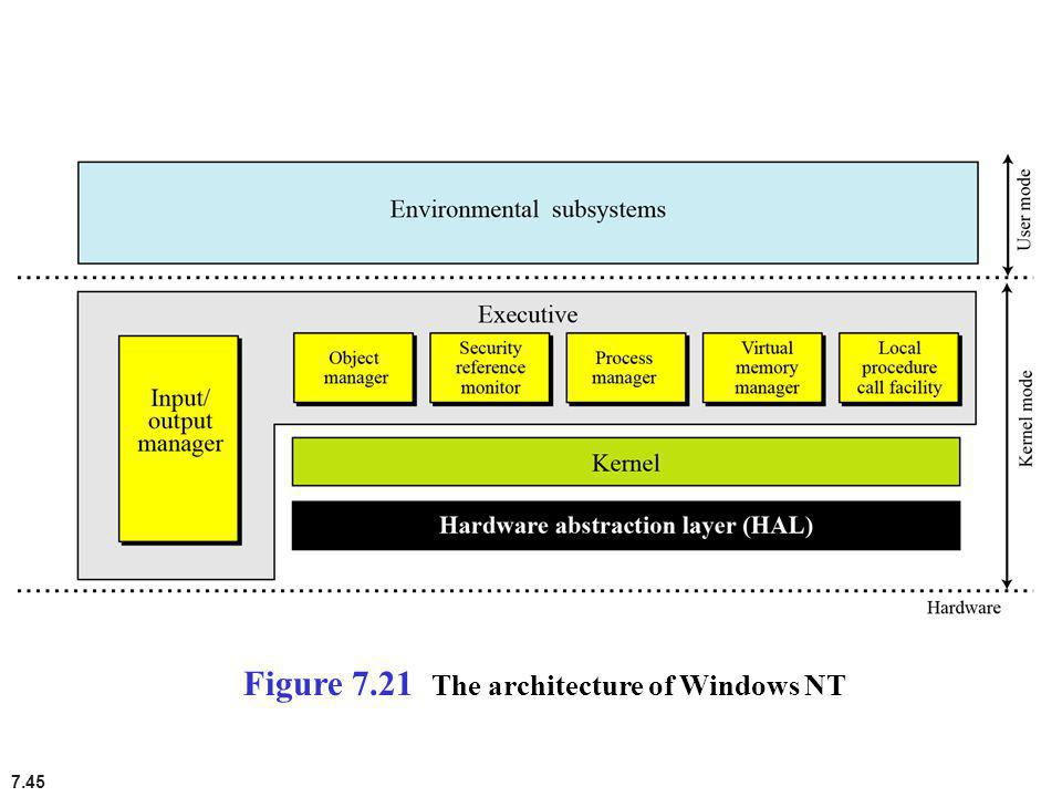 7.45 Figure 7.21 The architecture of Windows NT