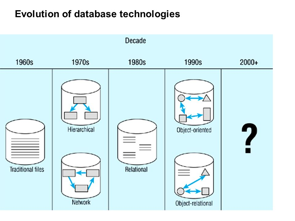 Evolution of database systems 2000 and beyond – multi –tier, client-server, distributed environments, web-based, content- addressable storage, data mi