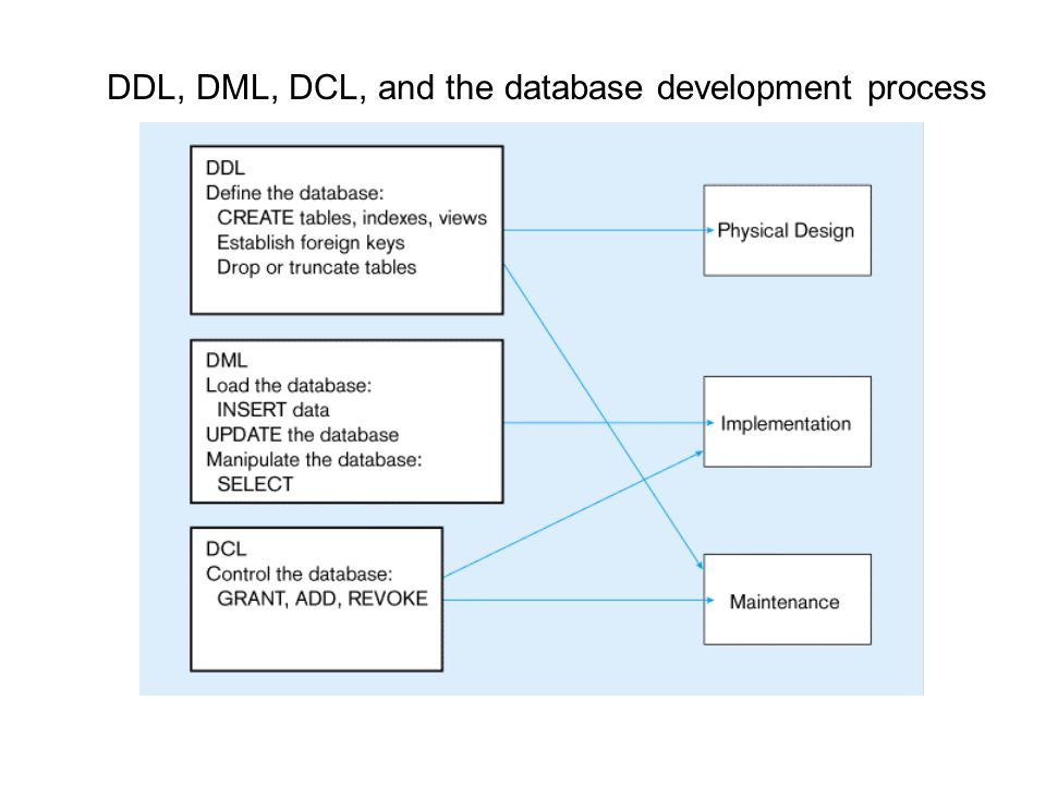 3 types of SQL commands 1. Data Definition Language (DDL) commands - that define a database, including creating, altering, and dropping tables and est