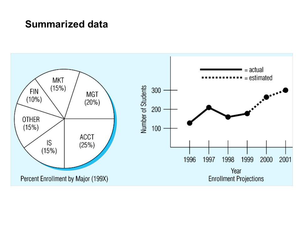 SQL Data types CHAR(n) – fixed-length character data, n characters long Maximum length = 2000 bytes VARCHAR2 (n) – variable length character data, maximum 4000 bytes LONG – variable-length character data, up to 4GB.