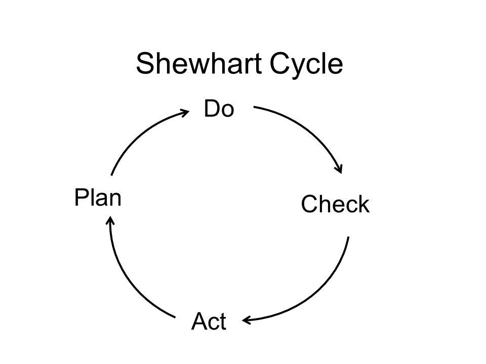 Shewhart Cycle Plan Do Check Act