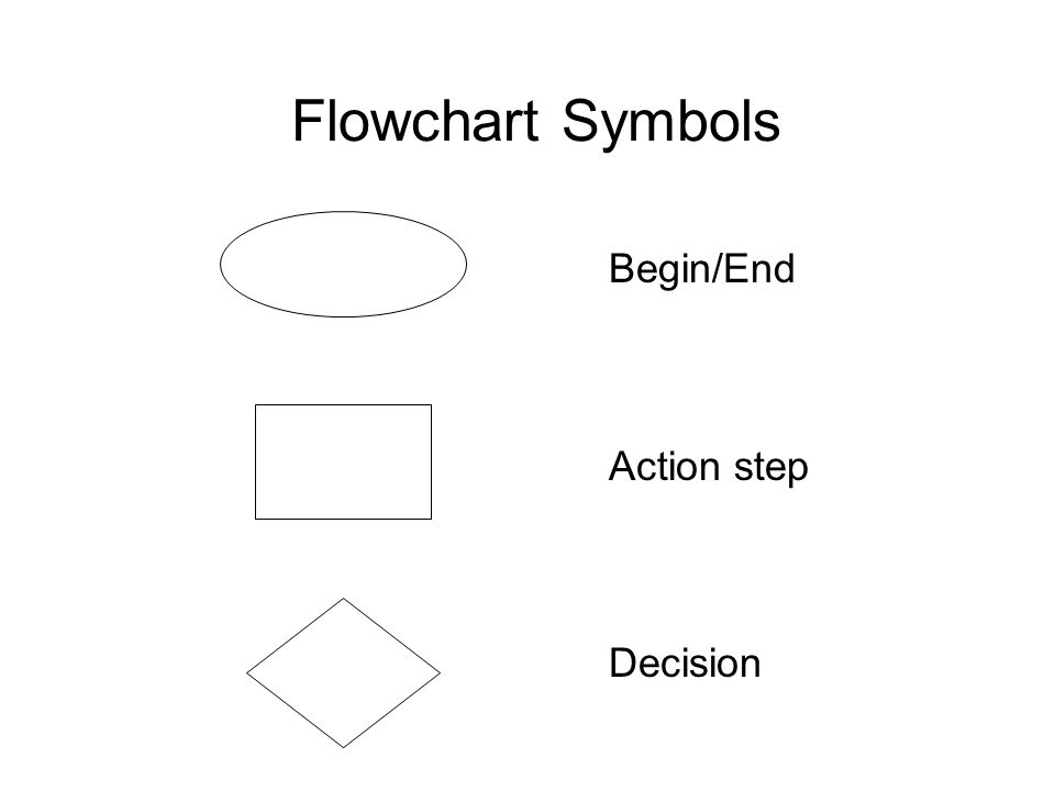 Flowchart Symbols Begin/End Action step Decision