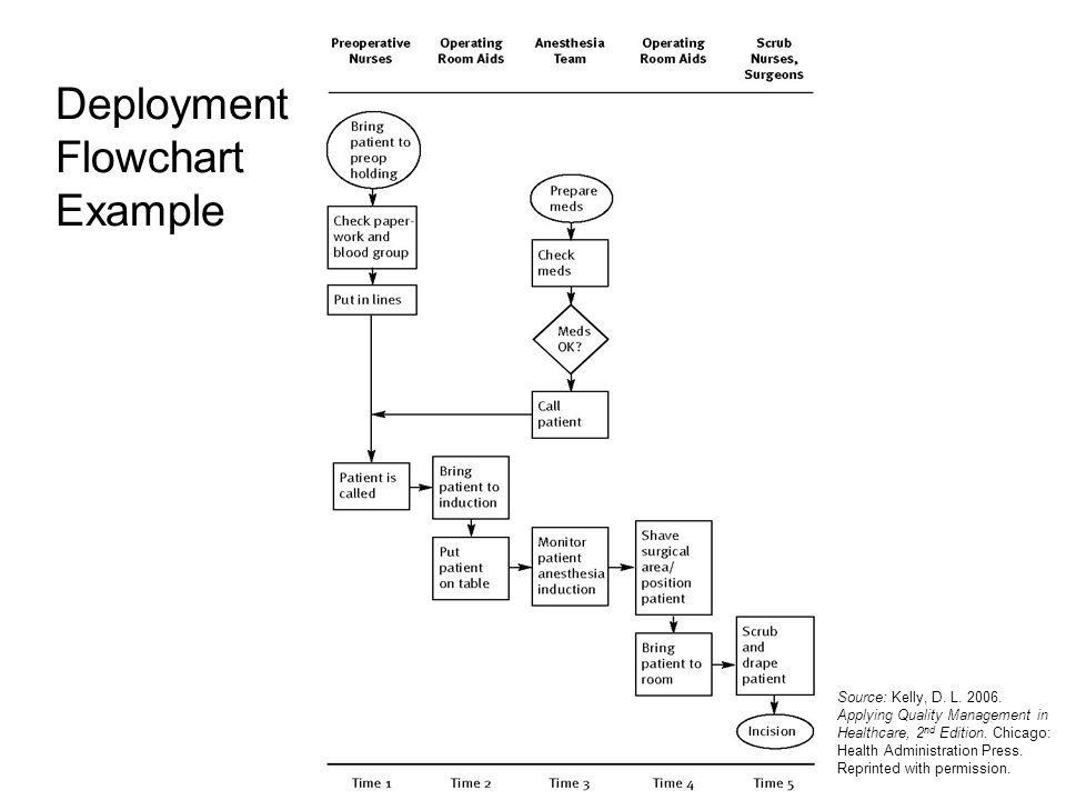 Deployment Flowchart Example