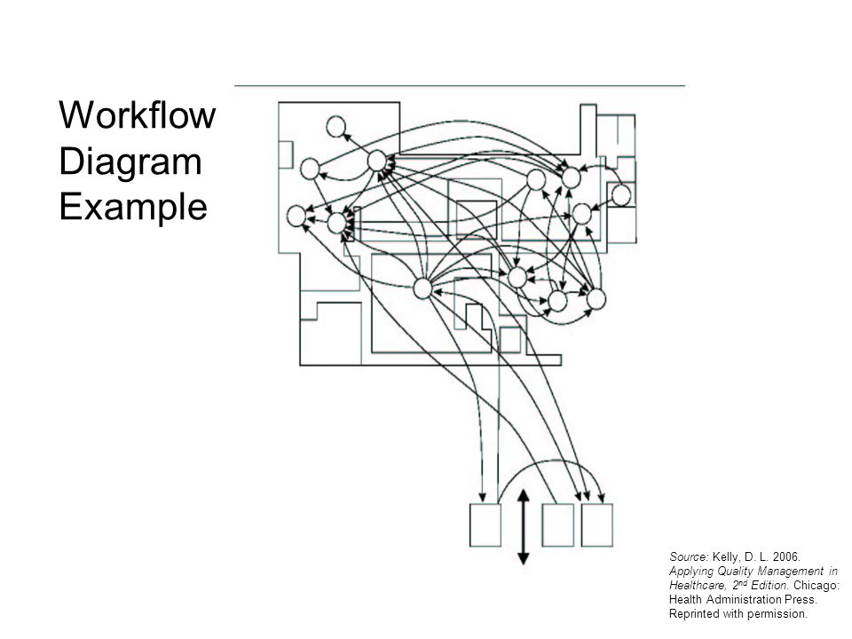 Workflow Diagram Example Source: Kelly, D. L. 2006. Applying Quality Management in Healthcare, 2 nd Edition. Chicago: Health Administration Press. Rep