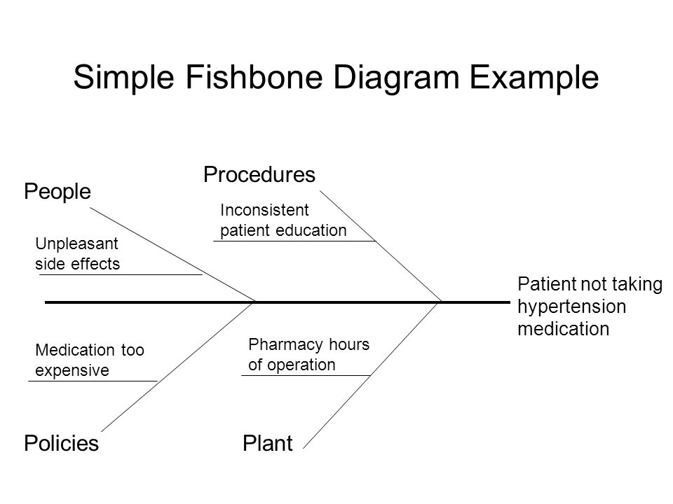 Patient not taking hypertension medication Simple Fishbone Diagram Example People Procedures PoliciesPlant Unpleasant side effects Inconsistent patien