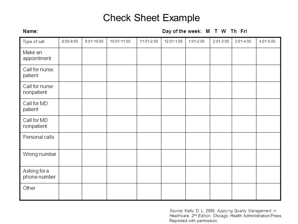 Check Sheet Example Type of call 8:00-9:009:01-10:0010:01-11:0011:01-2:0012:01-1:001:01-2:002:01-3:003:01-4:004:01-5:00 Make an appointment Call for nurse: patient Call for nurse: nonpatient Call for MD: patient Call for MD: nonpatient Personal calls Wrong number Asking for a phone number Other Name: Day of the week: M T W Th Fri Source: Kelly, D.