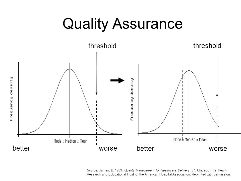 Quality Assurance betterworse betterworse threshold Source: James, B. 1989. Quality Management for Healthcare Delivery, 37. Chicago: The Health Resear